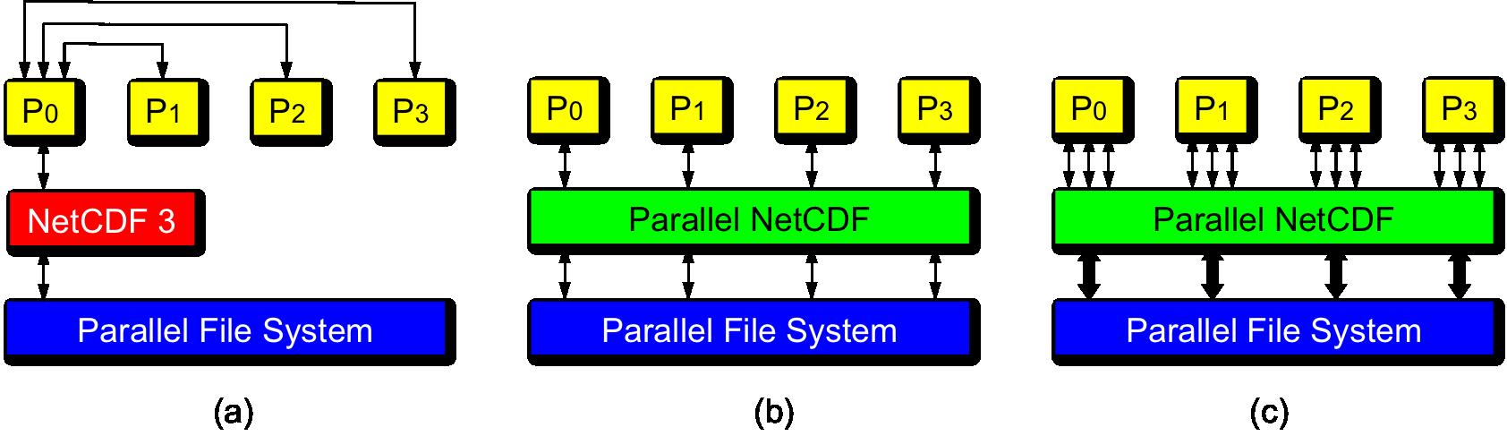 PnetCDF (Parallel netCDF)